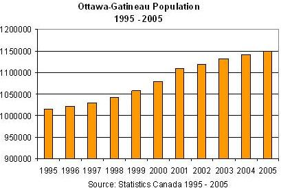 [Population Growth comparison between Ottawa and other major urban centres. Source Statistics Canada